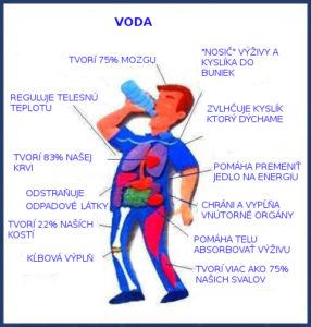 pitný režim, voda, hydratácia